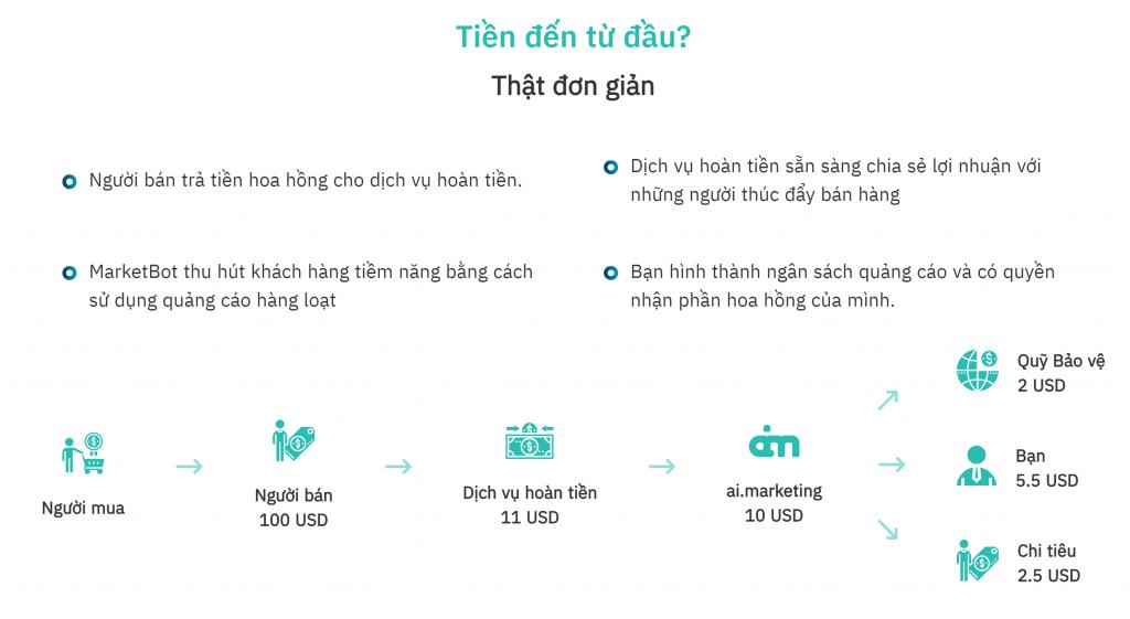Dòng tiền kiếm được AI Marketing thống kê minh bạch